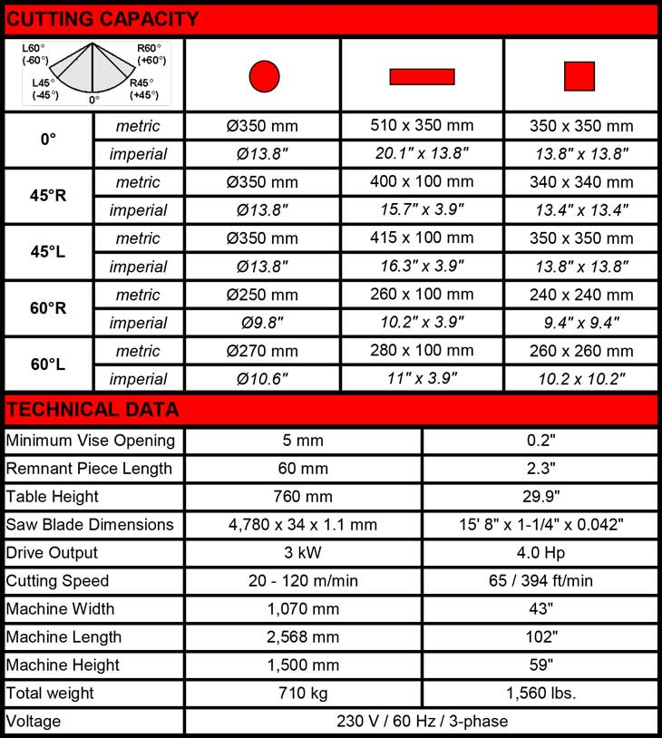 Bandsaw Machine Specifications